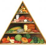 California lifestyle food pyramid